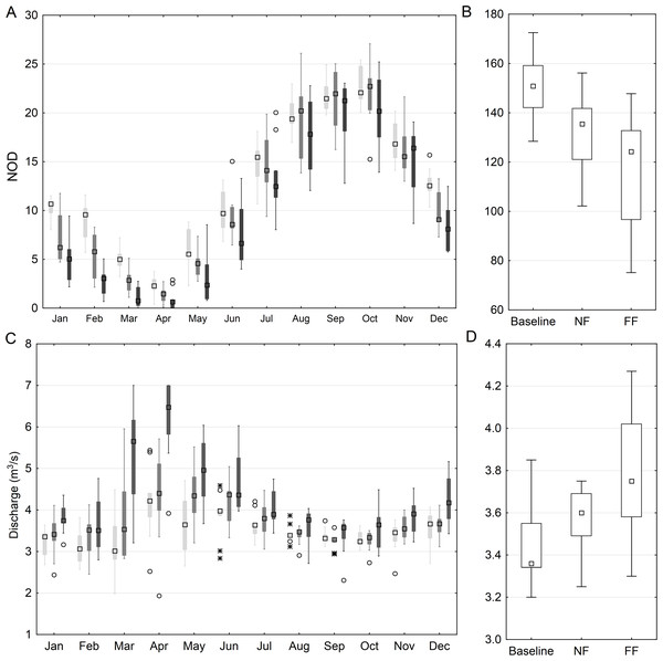 Mean monthly (A) and annual (B) number of days with low discharge (Q < Q80) for the anastomosing reach of the River Narew based on SWAT simulation and the mean monthly (C) and annual (D) value of flow of consecutive days below Q80.