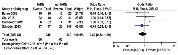 Comparison of PSA progression between prostate cancer patients with and without 5ARI treatment.