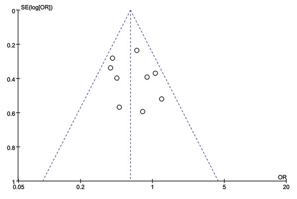 Funnel plot with pseudo 95% confidence limits of 5ARIs treatment and prostate cancer total progression.