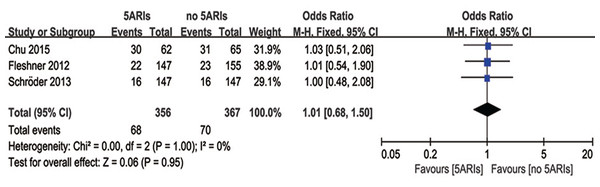 Comparison of side-effects between prostate cancer patients with and without 5ARI treatment.