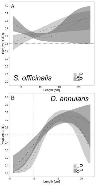 Catch comparison curves for Sepia officinalis (A) and Diplodus annularis (B), representing the GLMM proportions of the total catches of the three gears.