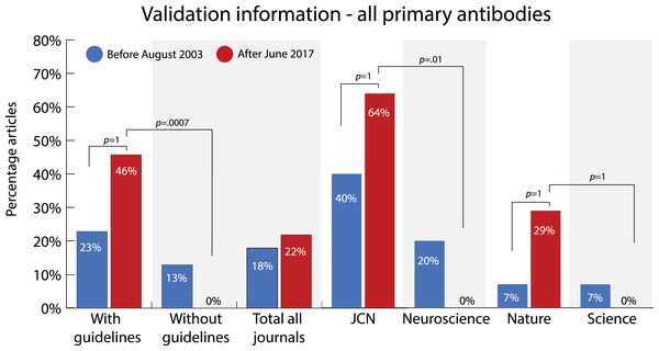 Change in percentage of articles that reported validation information on all primary antibodies used in the study before (2003) and after (2017) two of the journals (JCN and Nature) implemented antibody reporting guidelines.