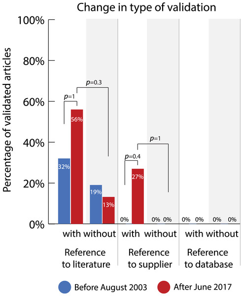 Change in percentage of validated articles reporting different types of validation before (2003) and after (2017) the journals with guidelines implemented antibody reporting guidelines.