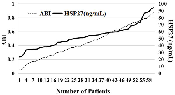 The relationship between HSP27 concentration and ABI.