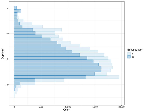 Histogram of depths where PRC_NASC louder than 10,000 was recorded.