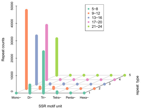 SSR density of different types of SSRs.