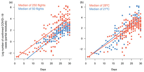 Response of daily cumulative counts of confirmed COVID-19 cases in Brazil to interactive effects between time an number of arriving flights and mean daily temperature.