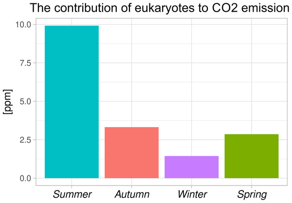 Share of eukaryotic organisms in total CO2 emissions during the aeration phase.