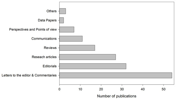 Classification of publications by category.