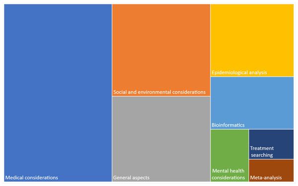 Classification of publications by topic.