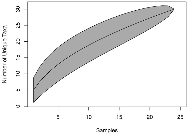 Species accumulation curve for viaphytes.