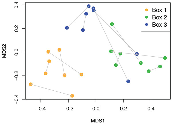 Non-metric Multidimensional Scaling (NMDS) plot of viaphyte communities.