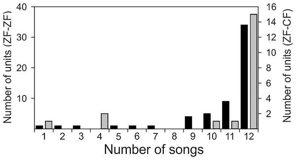 Distribution of units of ZF-ZF (black) and ZF-CF (gray) responding to different number of songs.