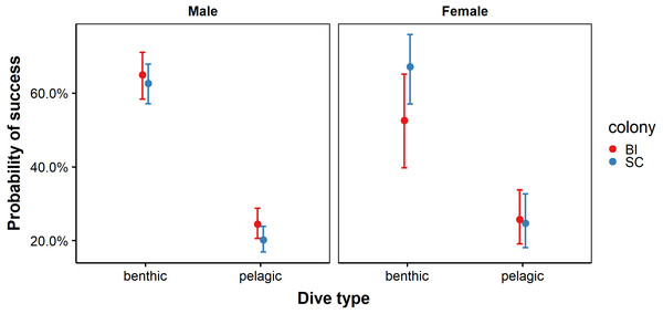 Probability of success for benthic and pelagic dives performed by male and female African penguins at Bird Island (BI) and St Croix (SC) colonies.