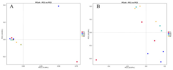 PCoA analyses of bacterial microbial communities of P1, M2, G3 and B4 samples.