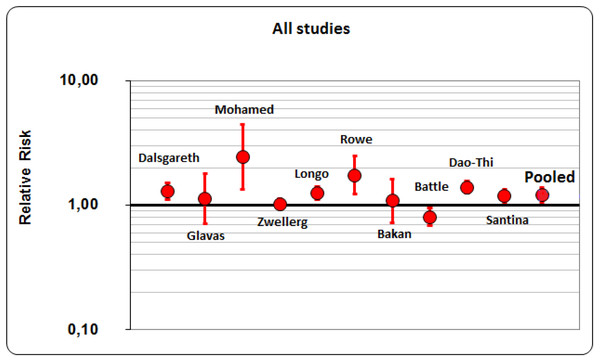 Pooled RR (Risk ratio)of all studies.