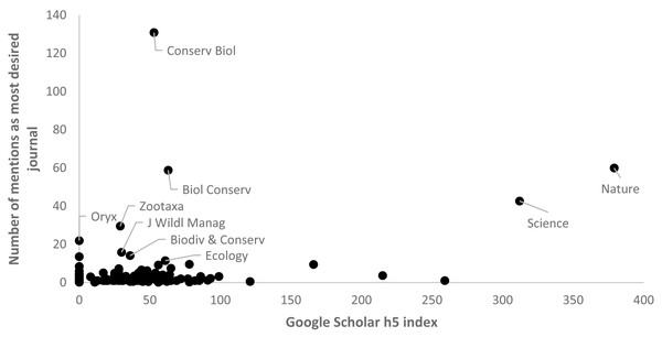"""Relationship between """"most desired"""" journals and Google Scholar h5 index of these journals (n=235)."""