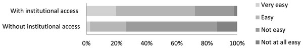 Ease of access to scientific literature among those in the conservation community according to whether they reported having institutional access to scientific literature (n=2,004).