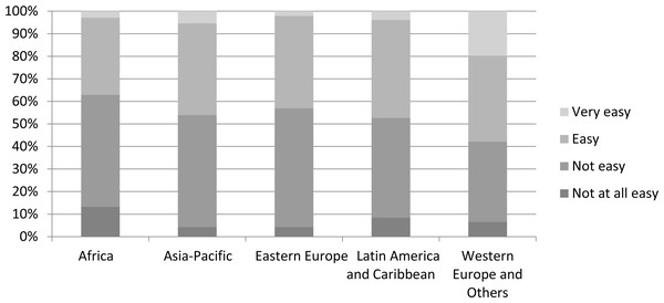 Levels of ease of access to scientific literature for IUCN-related work among respondents from the five UN regions (n=1,982).