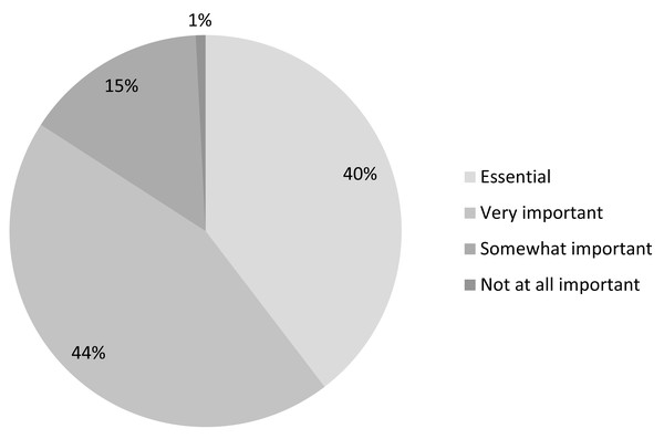 Importance of easy access to scientific literature (n=2,004).