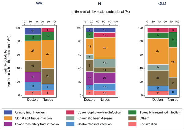 Antimicrobial use by health professional and syndrome.