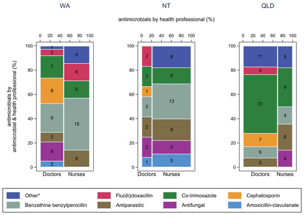 Antimicrobial use by health professional and antimicrobial for skin and soft tissue infections.