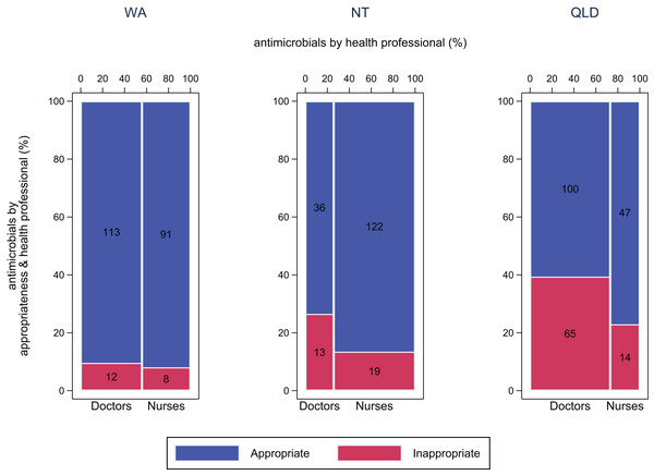 Appropriateness of antimicrobial use by doctors and nurses.