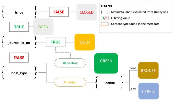 Workflow followed to identify OA types based on Unpaywall data.