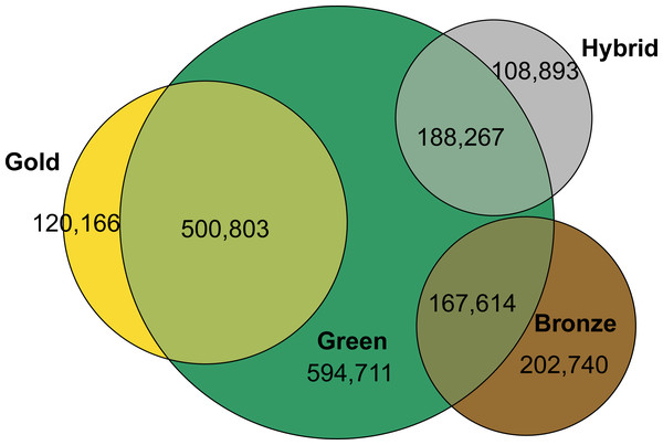 Total number of documents in open access by type and overlap.