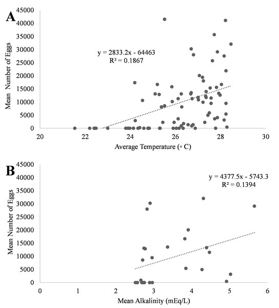 Relationship of mean number of eggs of Haemulon flavolineatum and (A) mean temperature and (B) mean alkalinity in five recirculating systems from January to March.