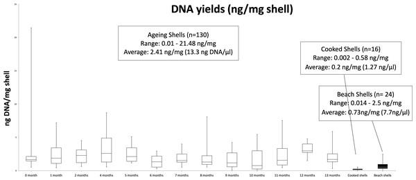 BoxPlot of average DNA yields.