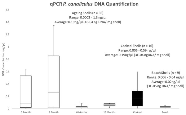 BoxPlot of DNA yields (ng/µl) determined by qPCR.
