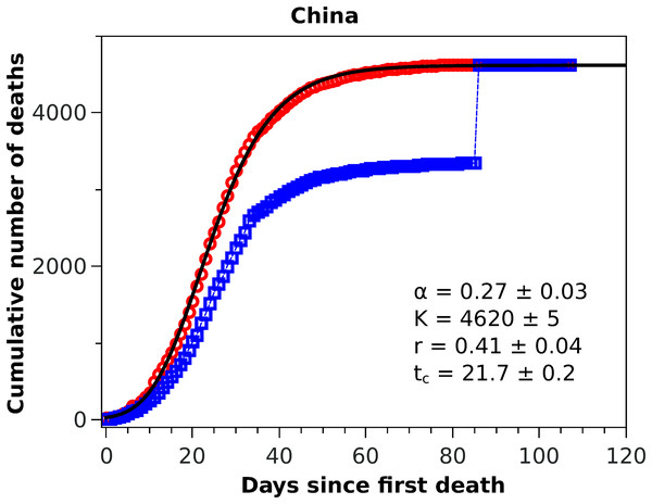 Cumulative number of deaths attributed to COVID-19 for China up to May 8, 2020.