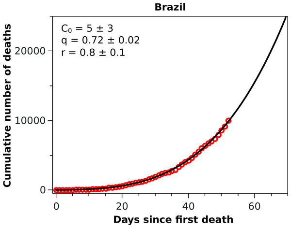 Cumulative number of deaths attributed to COVID-19 up to May 8, 2020, for Brazil.