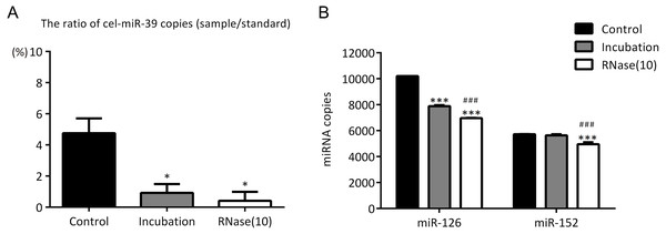 Incubation at 37°C for 1 h reduces the amount of co-isolated free miRNAs.