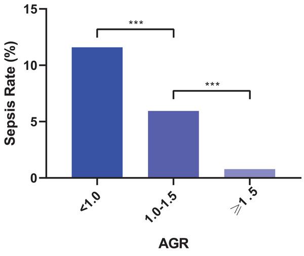 Categorized albumin globulin ratio (AGR) and corresponding sepsis rate (***P < 0.001).