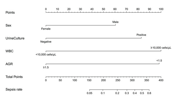 Nomogram for patients predicting post-operative sepsis.