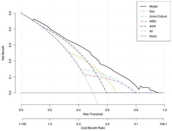 Decision curve analysis (DCA).