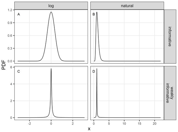 Probability density function (PDF) of the informative (A and B) and weakly-informative (C and D) priors used in regularized regression approaches.