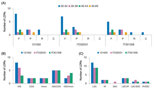 Analyses of long dispersed repeats (LDRs) in C. boreale chloroplast genomes.