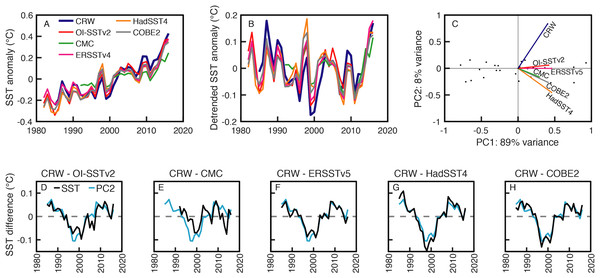 Comparison of global-mean annual sea surface temperature (SST) anomalies among various SST products.