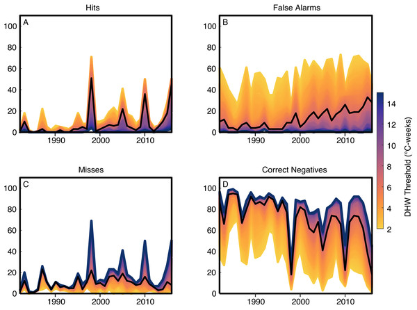 Reconstructing coral bleaching events with degree heating weeks (DHW).