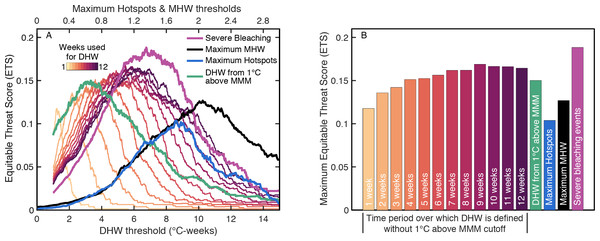 ETS for the globally-distributed bleaching events using various predictors and responses.