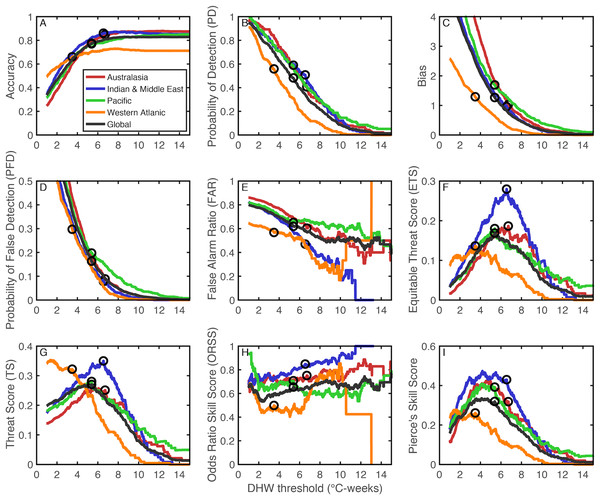 Forecasting metrics for the skill of reconstructing coral bleaching events from DHW.