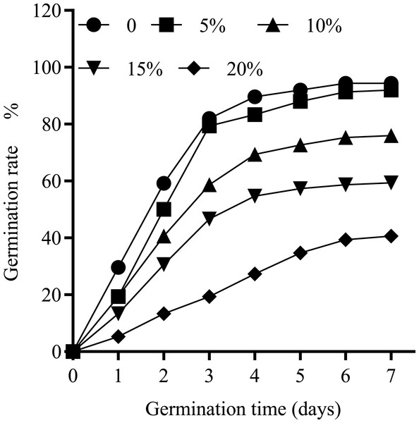 The daily germination rate of seeds treated with different concentrations of PEG-6000.
