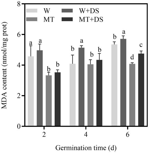 Effects of melatonin treatment on MDA content of cotton under drought stress.