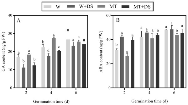 Effects of melatonin treatment on contents of gibberellin (GA) (A) and abscisic acid (ABA) (B) under drought stress.