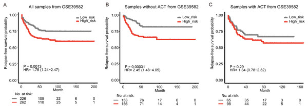 Kaplan-Meier curves of relapse-free survival according to the signature in GSE39582.