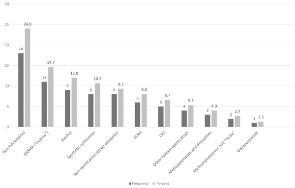 """Substances included in the- """"other substitutions"""" group, participants who substitute heroin (N=75)."""