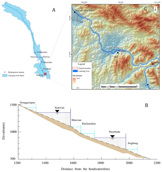 (A) Location of dams in LCR main stream basin, China; (B) Parameters of cascade power station in the middle and lower reaches of LCR; (C) Location of the study area.